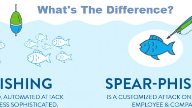 مفهوم Spear Phishing و راه های جلوگیری از آن